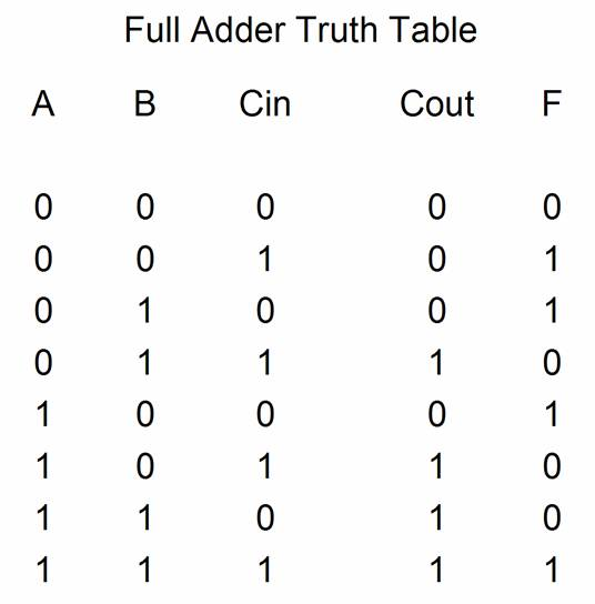 2 bit ripple carry adder truth table